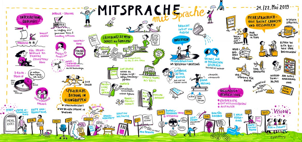 Graphictelling Marie Hübner Graphic Recording